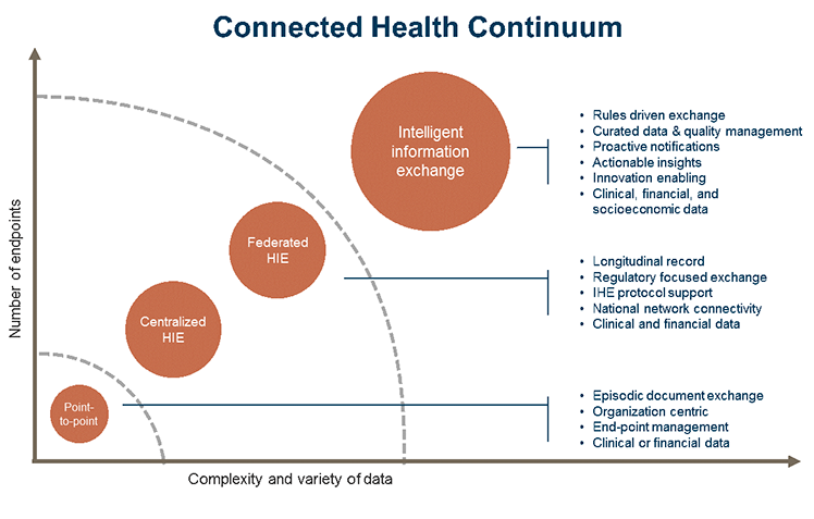connected health continuum chart
